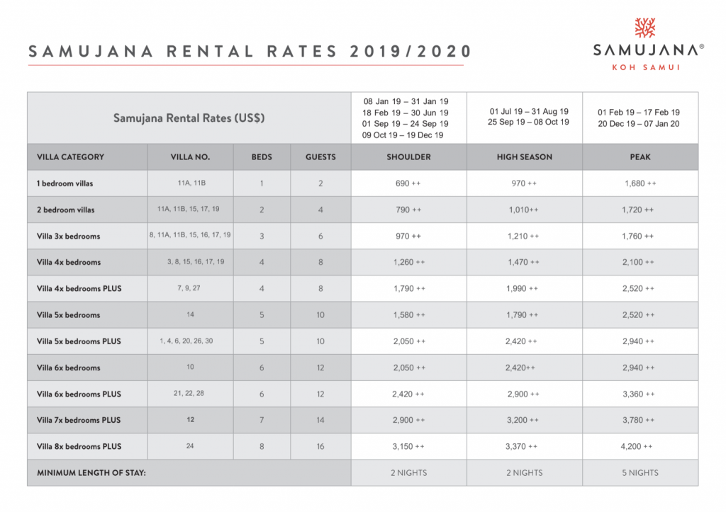 Samujana Rental Rates